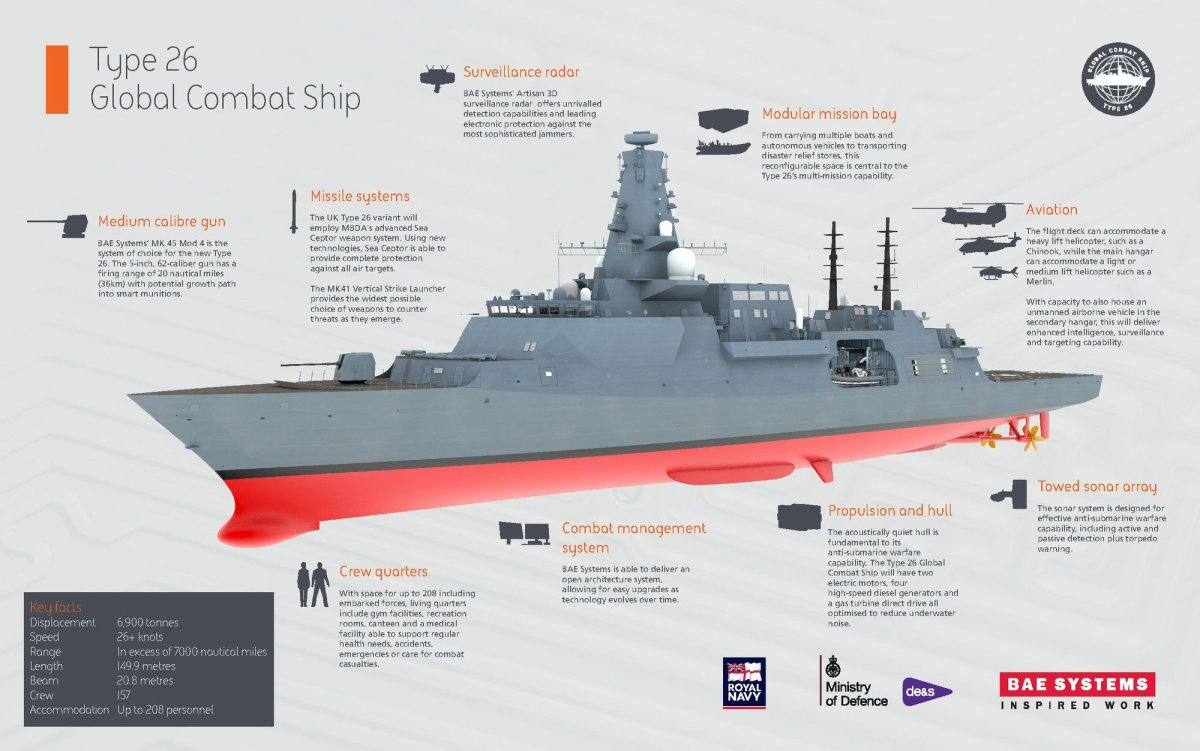 Infografía: Type 26 Global Combat Ship