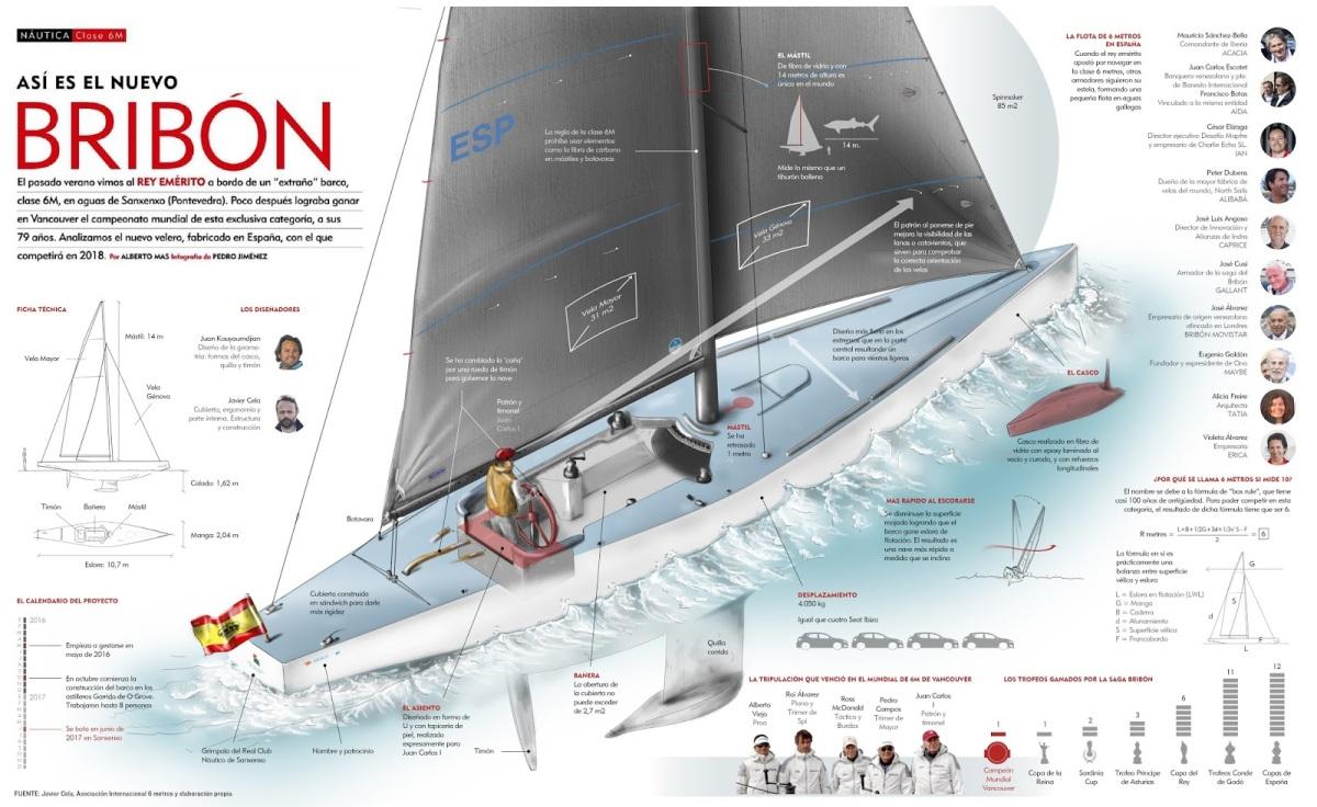 Infografía: Así es el nuevo Bribón