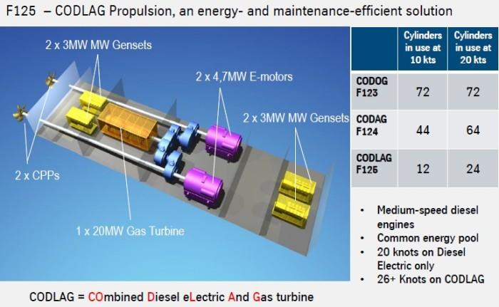 Esquema del sistema de propulsión CODELAG extraído de www.navalanalyses.blogspot.com