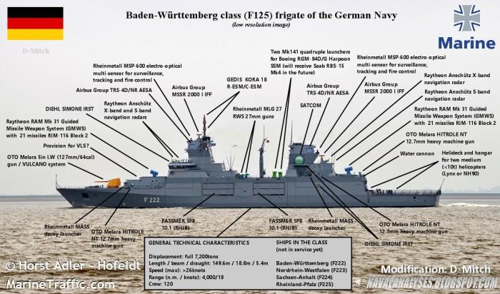 Esquema de equipamiento fragatas Baden-Württenberg extraida de www.navalanalyses.blogspot.com