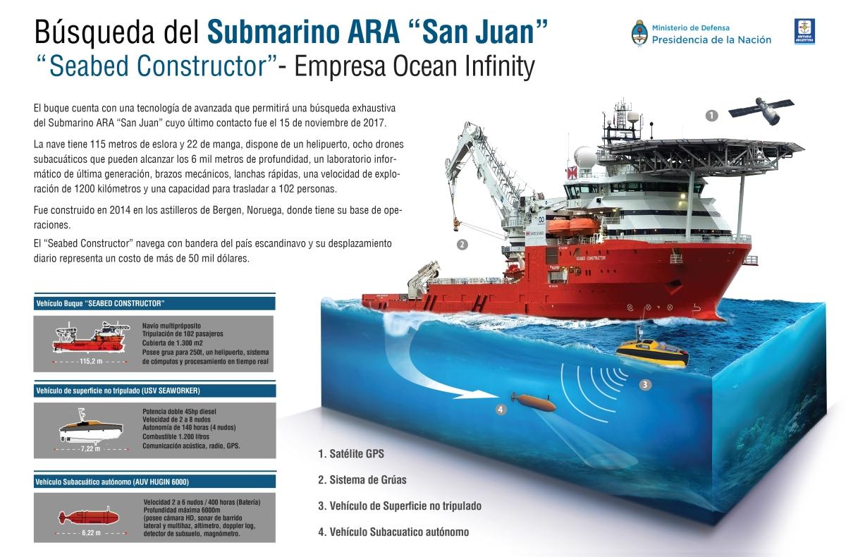 Infografía: Búsqueda del submarino ARA San Juan - Seabed Constructor