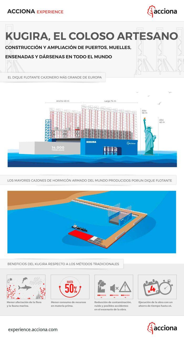 kugira-cajonero-infografia